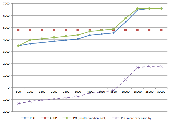 Hdhp savings study